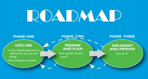 http://www.phsharing.org/roadmap